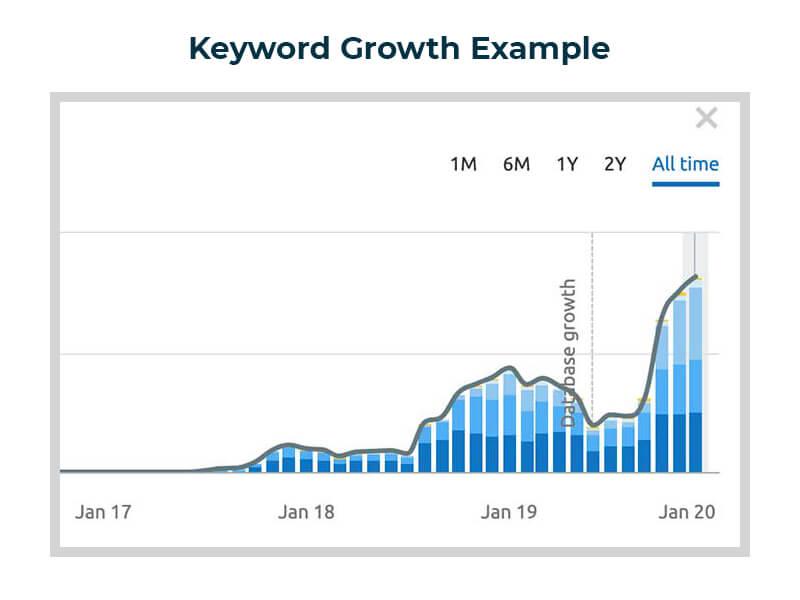 Keyword Growth Case Study